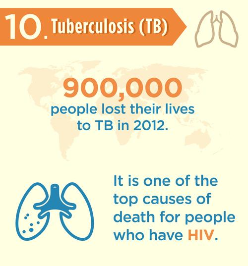 90ad4410 ca55 4ad5 9b61 25bc458c43b7 - Những căn bệnh có tỷ lệ tử vong cao nhất.