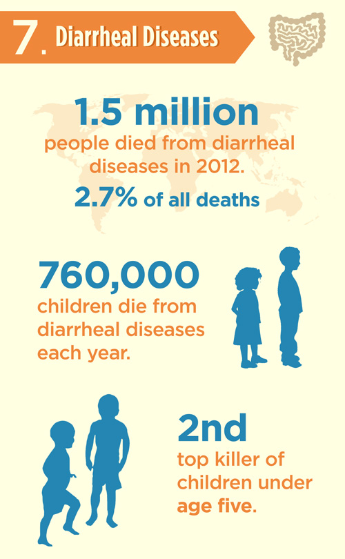 e462a376 03aa 473d add9 1decdc15c0ba - Những căn bệnh có tỷ lệ tử vong cao nhất.