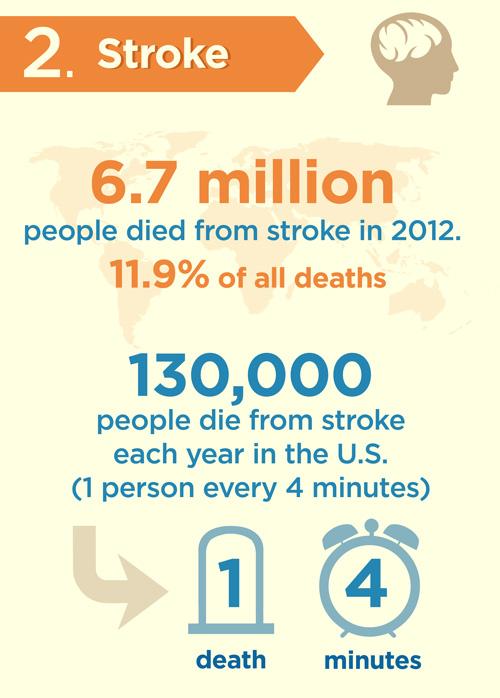 5d2a372c 362d 4d73 896b 2d636e682c5b - Những căn bệnh có tỷ lệ tử vong cao nhất.